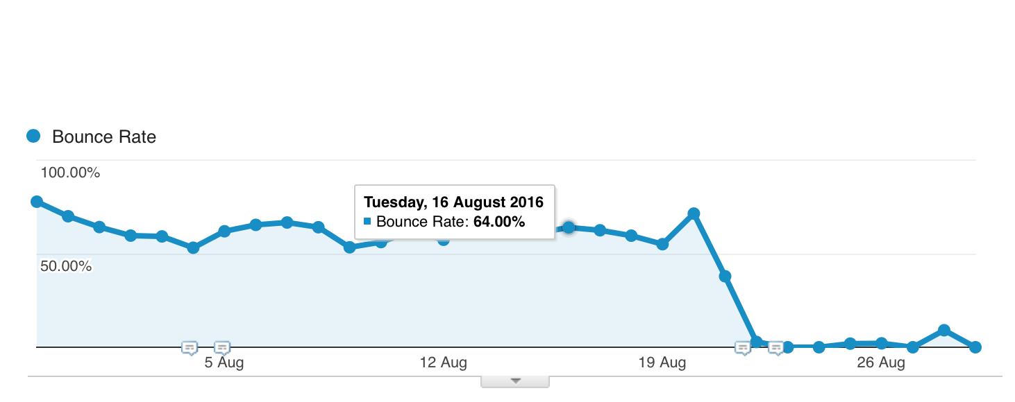 Redukcja Bounce Rate dzięki Google Tag Manager